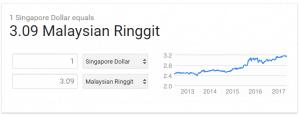Perbandingan Matawang Singapura dan Malaysia